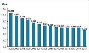 Рис.5. Чисельність дитячого населення України у2002-2015 рр. (абсолютна кількість)