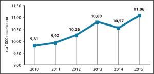 Рис.13. Поширеність цукрового діабету серед дітей 0-17 років включно (на10 тис. дитячого населення) Примітка. Інформація починаючи з2014 року (зурахуванням фактора міграції населення зтимчасово окупованих територій Донецької таЛуганської областей)