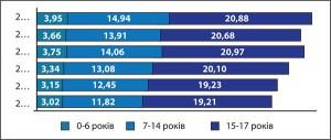 Рис.14. Поширеність цукрового діабету серед дітей  окремих вікових груп вУкраїні у2010-2015 рр.  (на10 тис. дитячого населення) Примітка. Інформація починаючи з2014 року (зурахуванням фактора міграції населення зтимчасово окупованих територій Донецької таЛуганської областей)