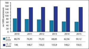 Рис.8. Поширеність хвороб ендокринної системи  вдітей окремих вікових груп у2010-2015 рр.  (на1 тис. дитячого населення відповідного віку)