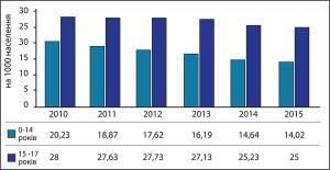 Рис.9. Захворюваність хворобами ендокринної системи вдітей окремих вікових груп у2010-2015 рр. (на1 тис. дитячого населення відповідного віку)