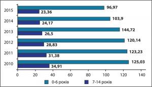 Рис.11. Динаміка поширеності хвороб ендокринної системи  серед дітей допідліткового віку протягом 2010-2015 рр.  (на1 тис. дитячого населення відповідного віку)
