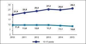 Рис.16. Динаміка поширеності ожиріння серед дітей окремих вікових груп у2010-2015 рр. (на1 тис. дитячого населення)