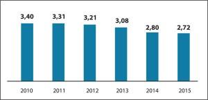 Рис.18. Динаміка захворюваності наожиріння серед дітей віком 0-17 років включно вУкраїні у2010-2015 рр.  (на1 тис. дитячого населення)