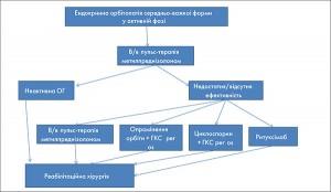 Рис. 1. Тактика лікування ендокринної орбітопатії середньо-важкої форми у активній фазі