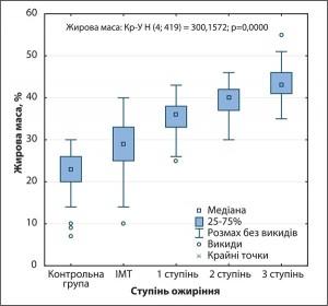Рис. 1. Динаміка% ЖМ в осіб, залучених до дослідження