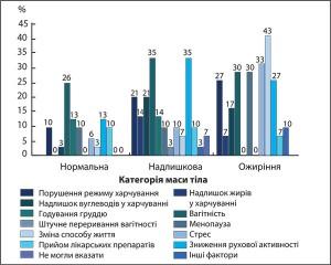 Рис. 4. Спектр причин, які сприяли збільшенню МТ