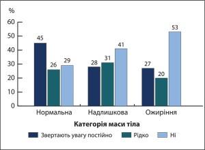 Рис. 7. Факт зацікавленості в отриманні інформації про харчову цінність продукту, вказану на етикетках, в учасників дослідження м. Харкова