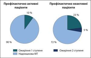 Рис. 8. Характеристика профілактичної активності пацієнтів