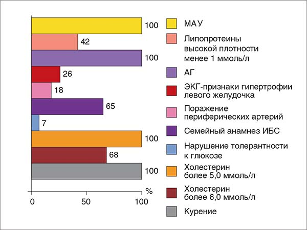 Рис. 2. Распространенность факторов риска ИБС в изучаемой популяции
