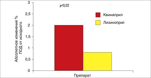 Рис. 5. Влияние на ПЗВД плечевой артерии