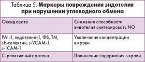 таб 5