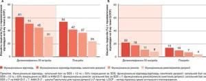 Рис. 1. Частота терапевтичної відповіді у пацієнтів: які досягли (А) та які не досягли (Б) порогу покращення за SDS на 2-му тижні