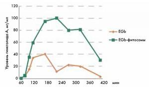 Рис. 2. Биодоступность обычной и фитосомальной лекарственных форм EGb (P. Mauri и соавт., 2001)