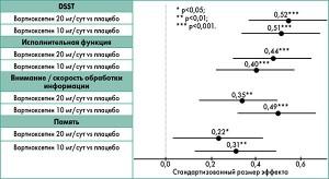 Рис. 3. Распределение композитных Z-значений на 8-й неделе для четырех когнитивных доменов (средние значения и 95% ДИ)