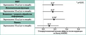 Рис. 4. Распределение композитных Z-значений на первой неделе для четырех когнитивных доменов после введения поправки на уменьшение выраженности депрессии по шкале MADRS (средние значения и 95% ДИ)
