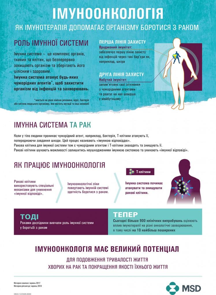 Інфографіка_Імуноонкологія-001
