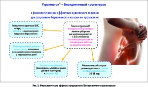 Утрожестан 200 мг при беременности