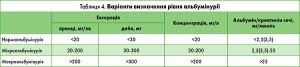 table 4 pahe 34 Urologia#2 2017