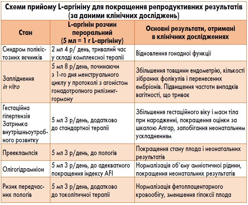 Покращення репродуктивних результатів: можливості L-аргініну