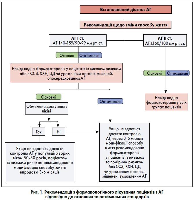 Практичні рекомендації щодо ведення пацієнтів зартеріальною гіпертензією