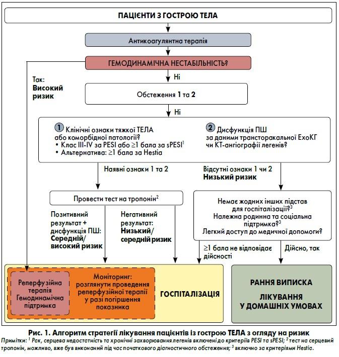 Рекомендації щодо діагностики талікування гостроїтромбоемболії легеневої артерії