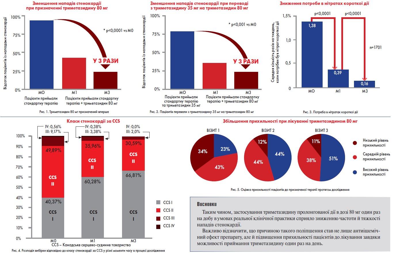 Ефективність триметазидину пролонгованої дії при стабільній ІХС