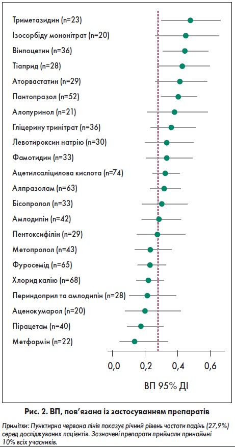 Застосування фармакотерапії  тапов'язаний ізнею ризик падінь восіб похилого віку
