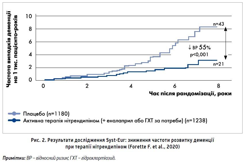 Артеріальна гіпертензія такогнітивна функція:  профілактика когнітивних порушень
