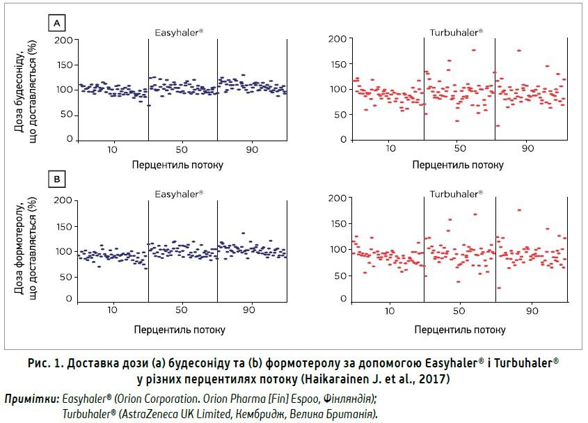 Оптимізація клінічних результатів  приастмі тахронічному обструктивному  захворюванні легень васпекті  задоволеності використанням інгалятора  таприхильності пацієнта долікування