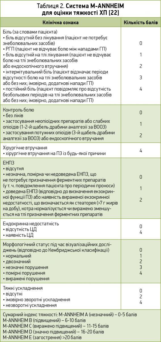 Клінічні рекомендації Американської колегії гастроентерології: хронічний панкреатит