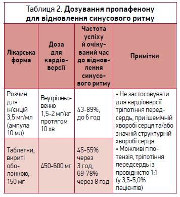 Пропафенон уведенні фібриляції передсердь: рекомендації ESC (2020)
