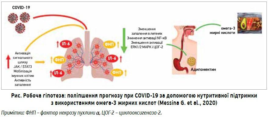 Імунонутритивна терапія омега-3 жирними кислотами: робоча гіпотеза профілактики талікування вірусної ібактеріальної пневмонії