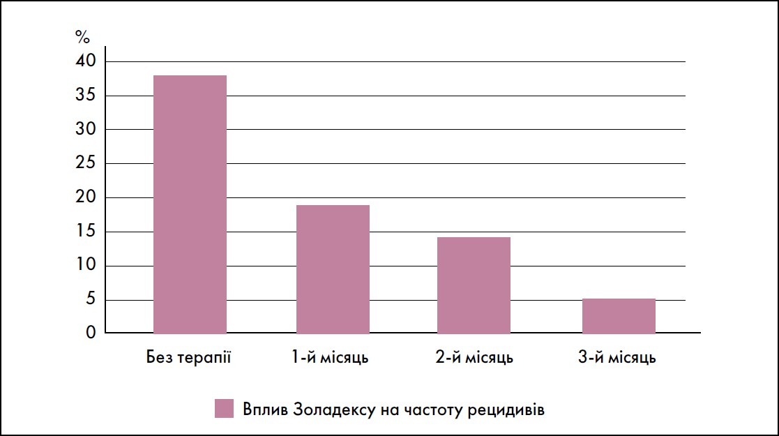Міома матки ужінок ізрепродуктивними планами: досягнення максимальної ефективності терапії