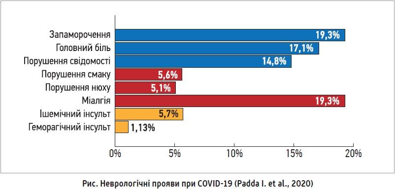 Довгострокові наслідки перенесеної інфекції COVID-19 та шляхи корекції неврологічних  і когнітивних порушень