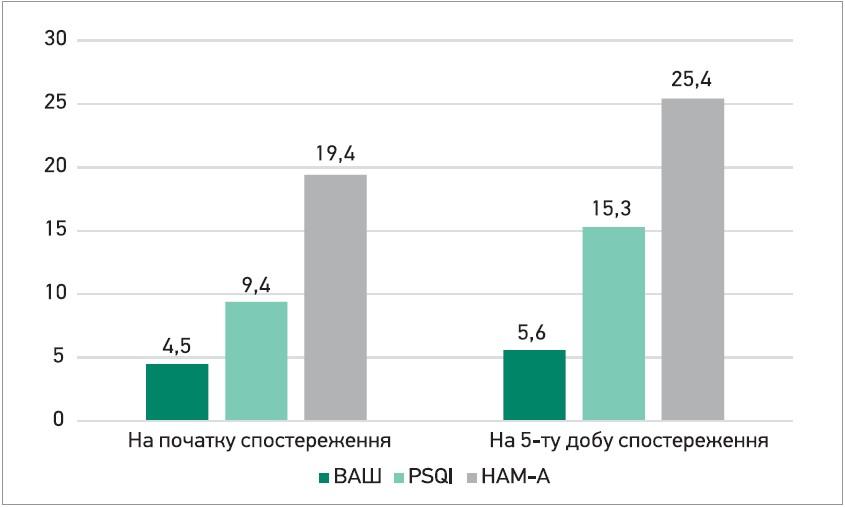 Оптимізація лікування неврологічних проявів у пацієнтів з COVID-19
